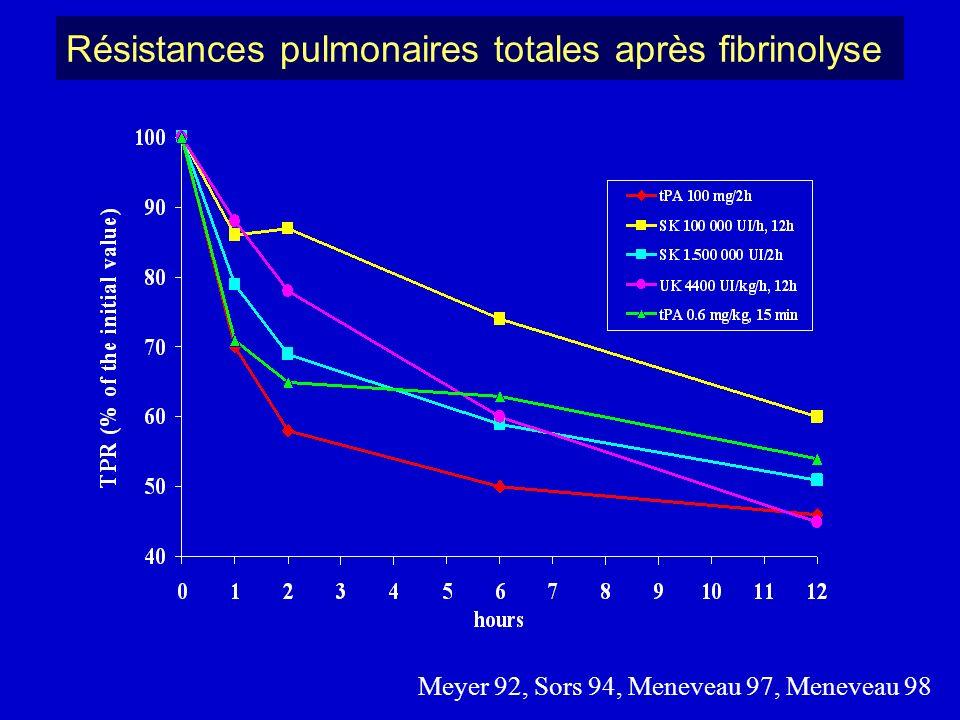 Résistances pulmonaires totales après fibrinolyse