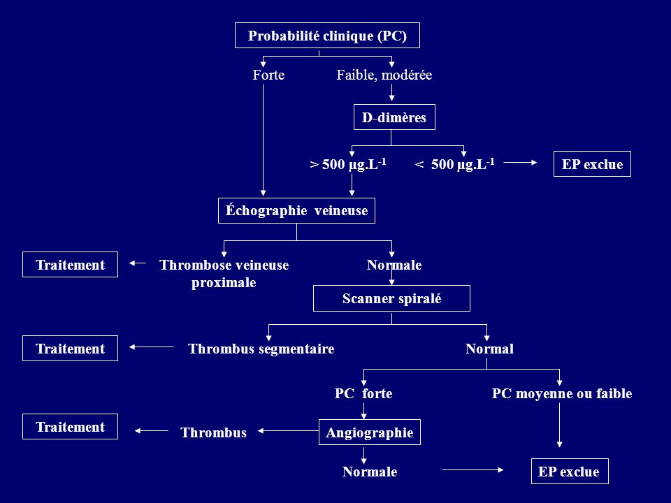 Probabilité clinique (PC) Thrombose veineuse proximale