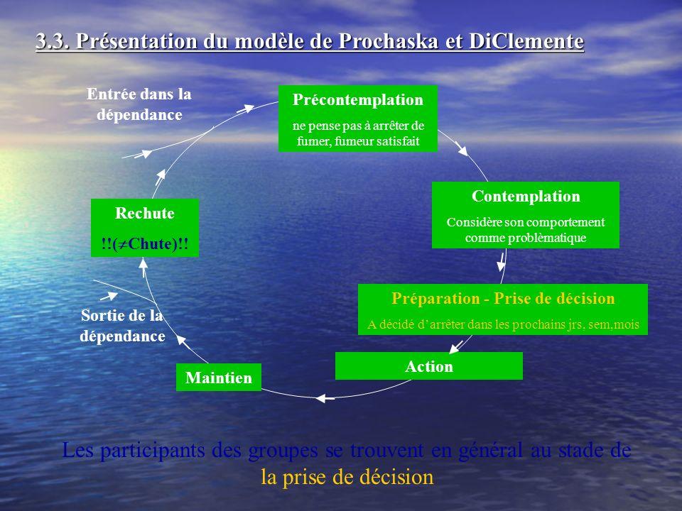 3.3. Présentation du modèle de Prochaska et DiClemente