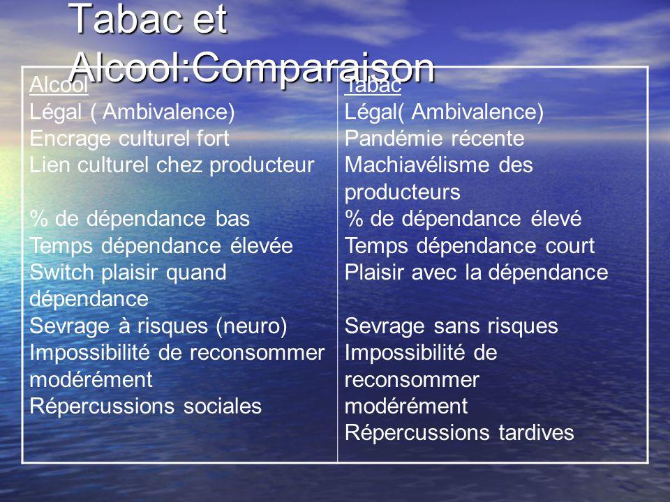 Tabac et Alcool:Comparaison
