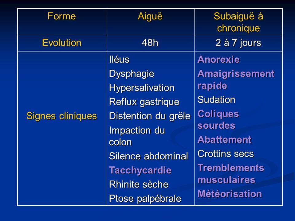 Forme Aiguë. Subaiguë à chronique. Evolution. 48h. 2 à 7 jours. Signes cliniques. Iléus. Dysphagie.
