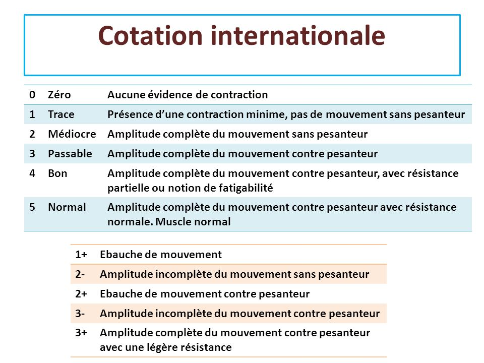 Cotation internationale