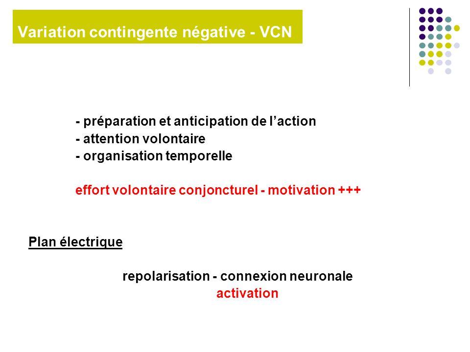 Variation contingente négative - VCN