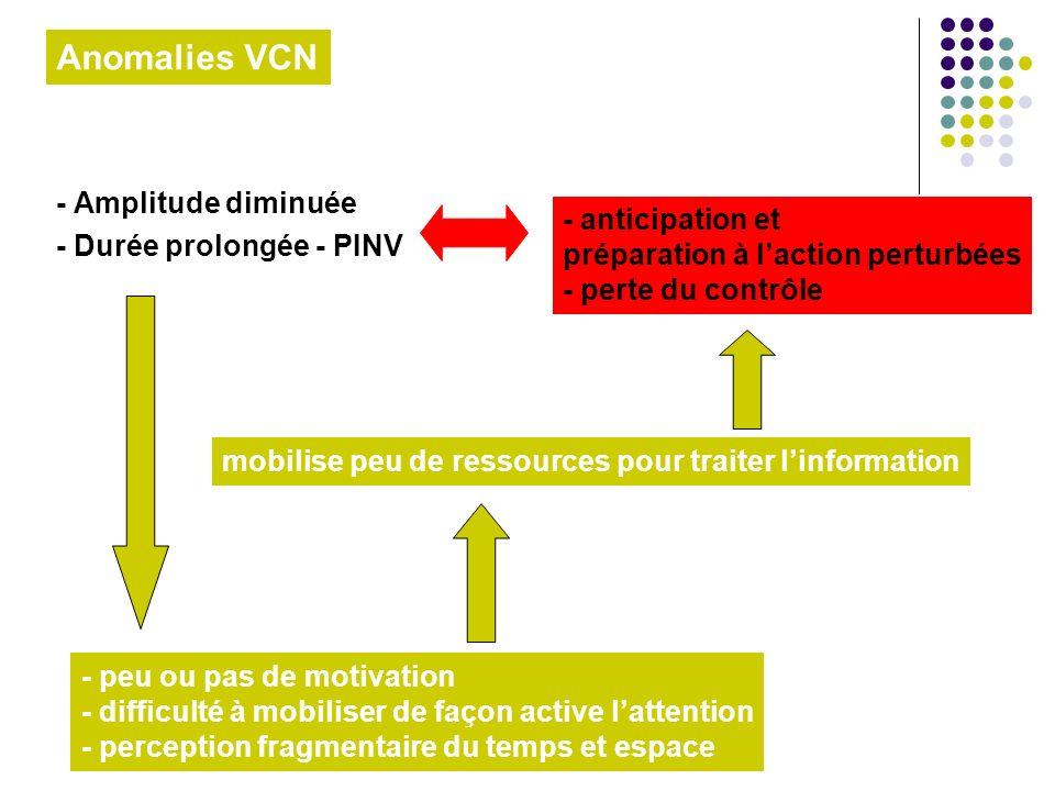 Anomalies VCN - Amplitude diminuée - Durée prolongée - PINV