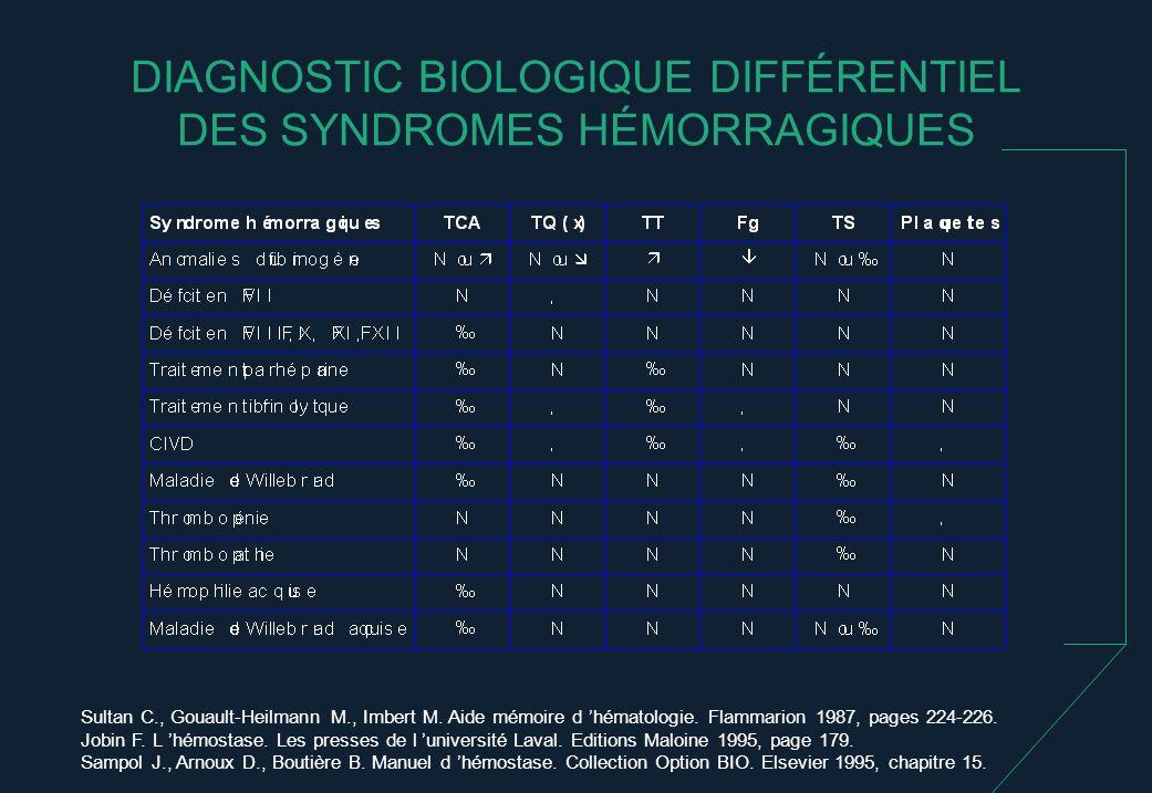 DIAGNOSTIC BIOLOGIQUE DIFFÉRENTIEL DES SYNDROMES HÉMORRAGIQUES