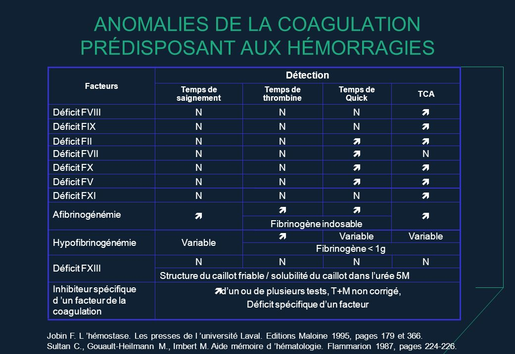 ANOMALIES DE LA COAGULATION PRÉDISPOSANT AUX HÉMORRAGIES