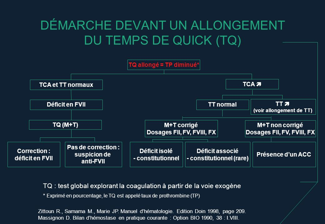 DÉMARCHE DEVANT UN ALLONGEMENT DU TEMPS DE QUICK (TQ)