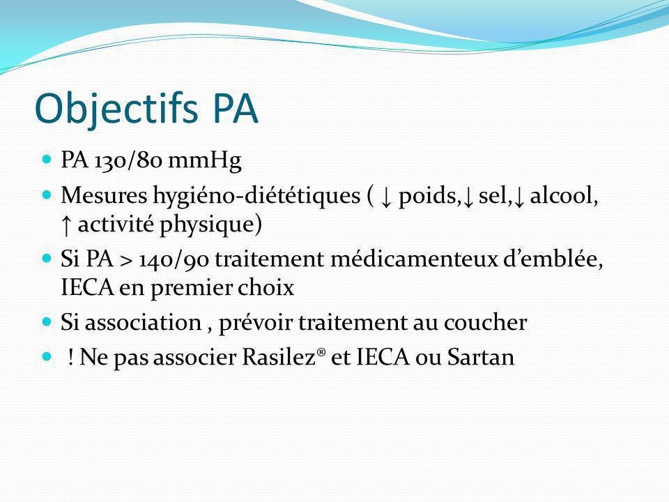 Objectifs PA PA 130/80 mmHg. Mesures hygiéno-diététiques ( ↓ poids,↓ sel,↓ alcool, ↑ activité physique)