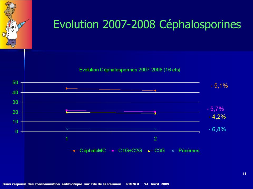 Evolution 2007-2008 Céphalosporines