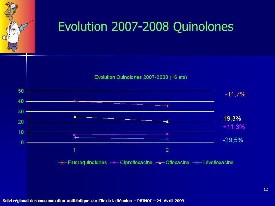 Evolution 2007-2008 Quinolones