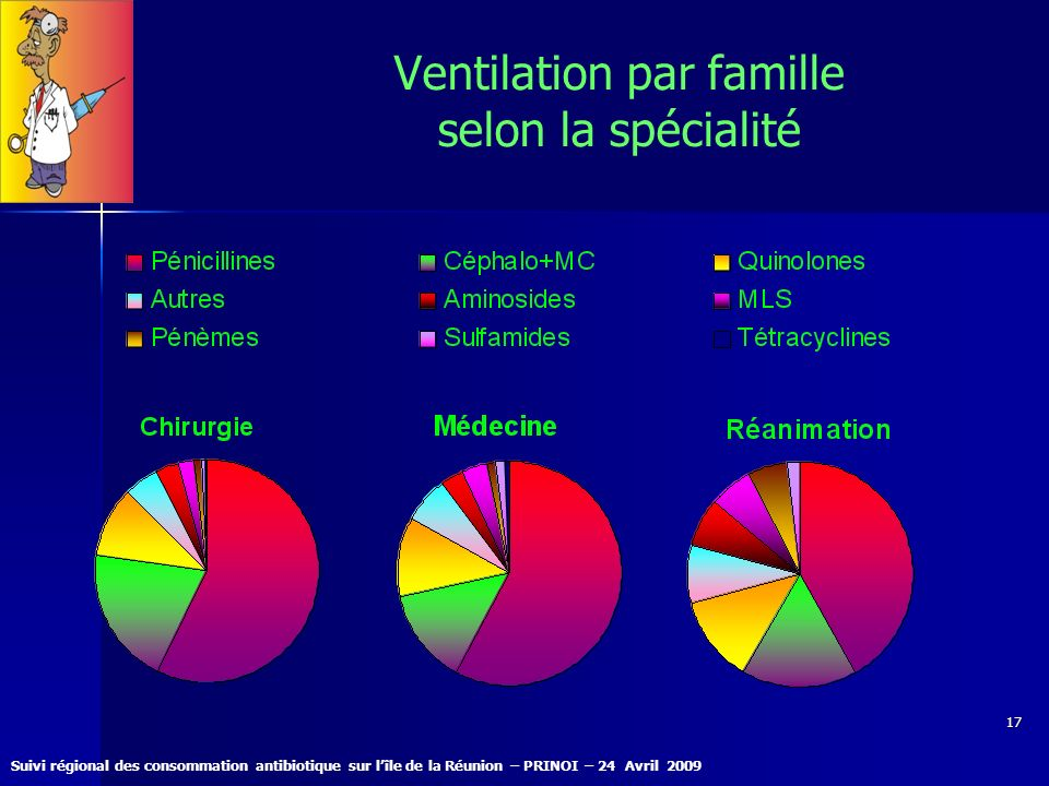 Ventilation par famille selon la spécialité