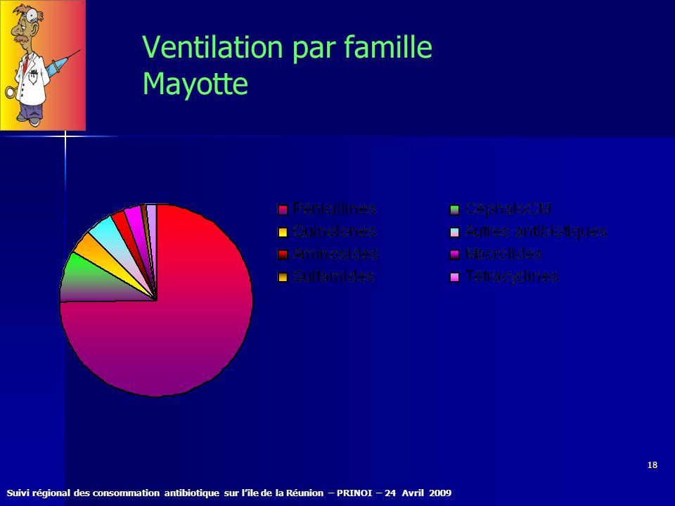 Ventilation par famille Mayotte