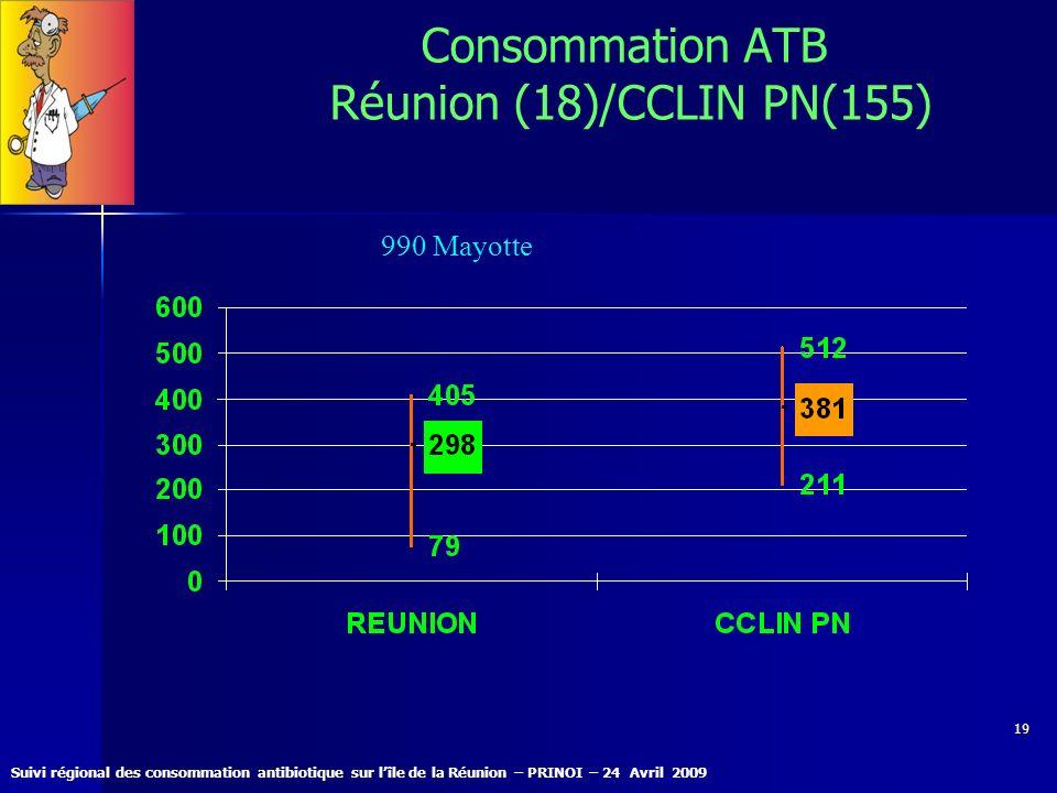 Consommation ATB Réunion (18)/CCLIN PN(155)