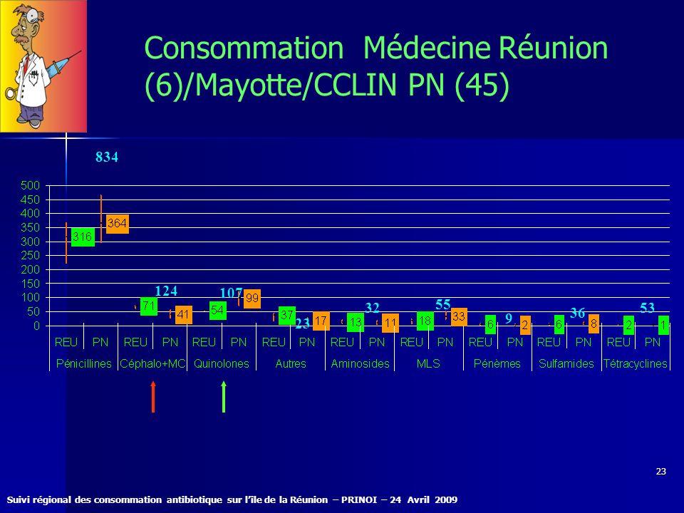 Consommation Médecine Réunion (6)/Mayotte/CCLIN PN (45)