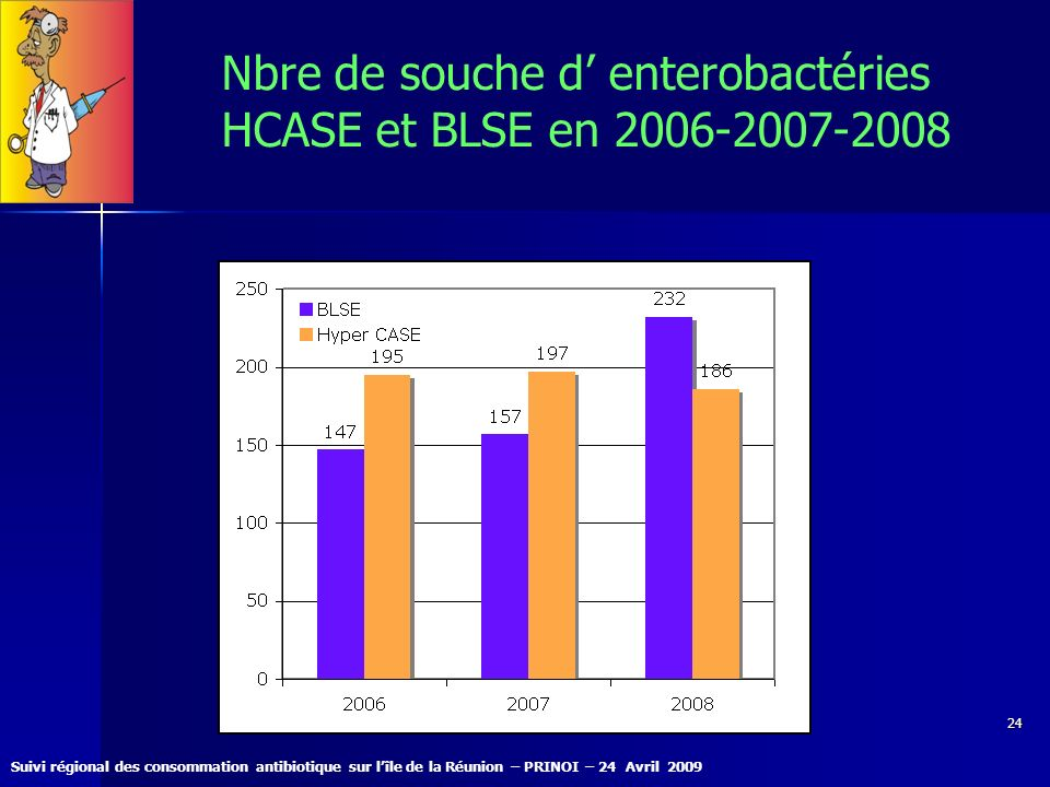 Nbre de souche d' enterobactéries HCASE et BLSE en 2006-2007-2008