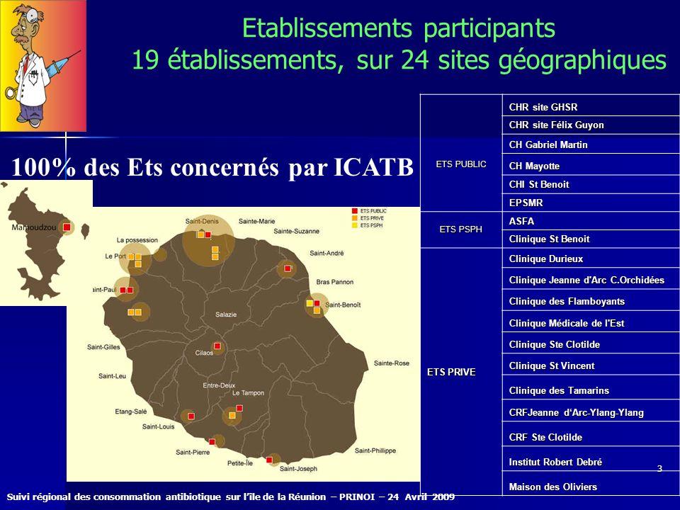 100% des Ets concernés par ICATB