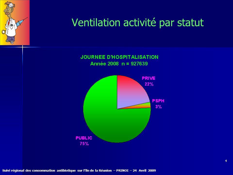 Ventilation activité par statut