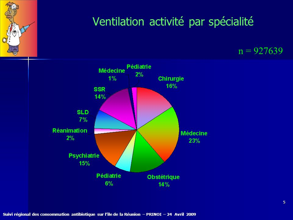 Ventilation activité par spécialité