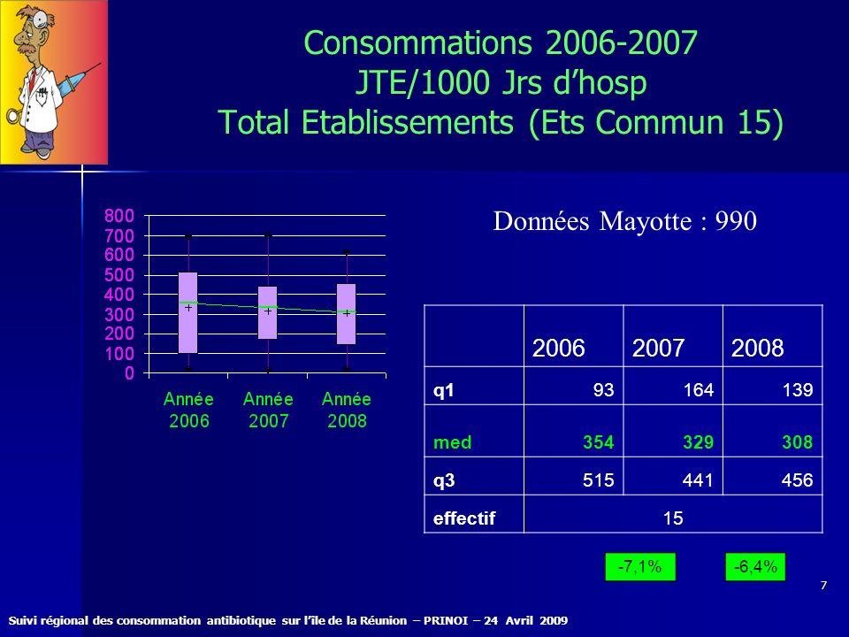 Consommations 2006-2007 JTE/1000 Jrs d'hosp Total Etablissements (Ets Commun 15)