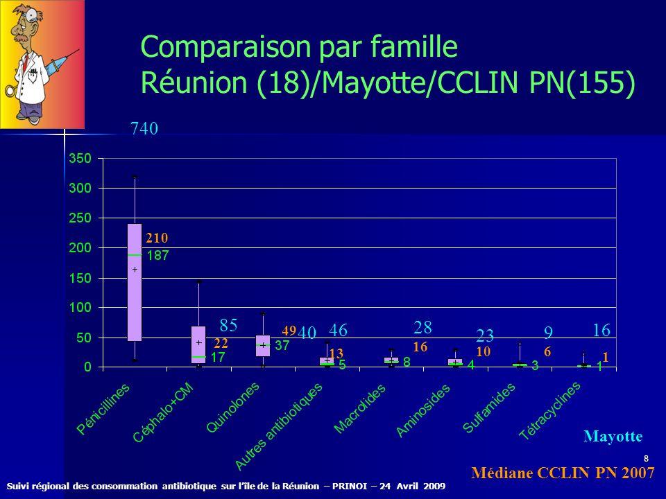 Comparaison par famille Réunion (18)/Mayotte/CCLIN PN(155)