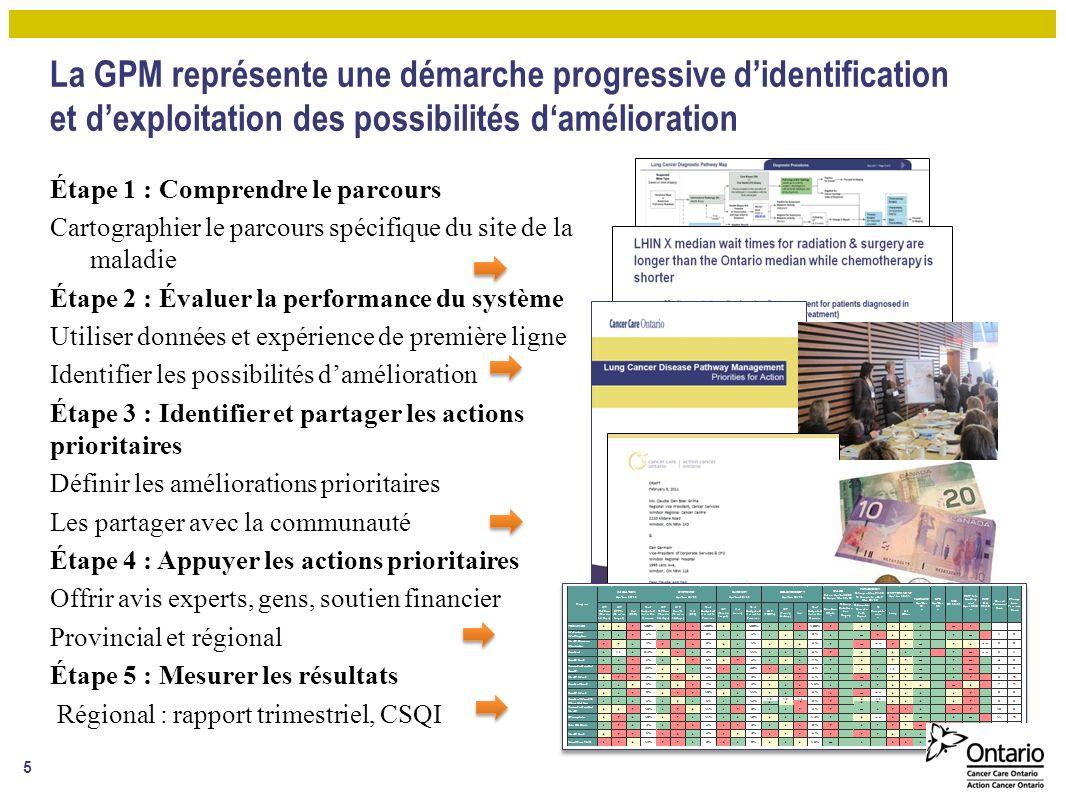 La GPM représente une démarche progressive d'identification et d'exploitation des possibilités d'amélioration