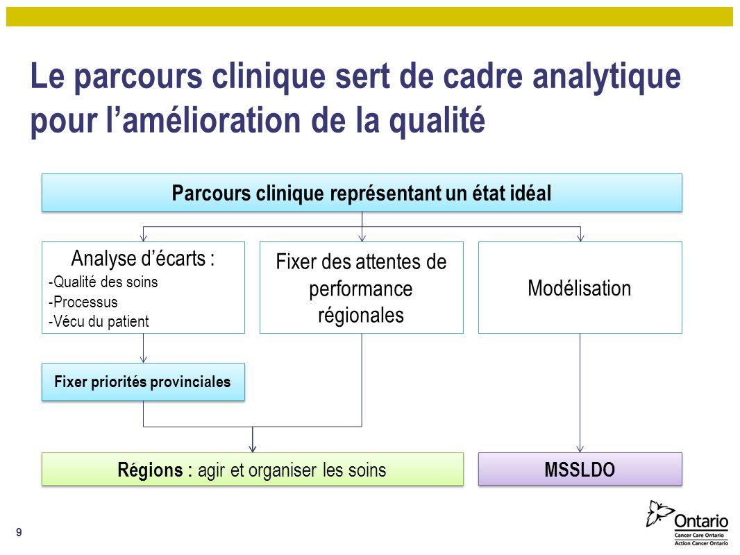 Le parcours clinique sert de cadre analytique pour l'amélioration de la qualité