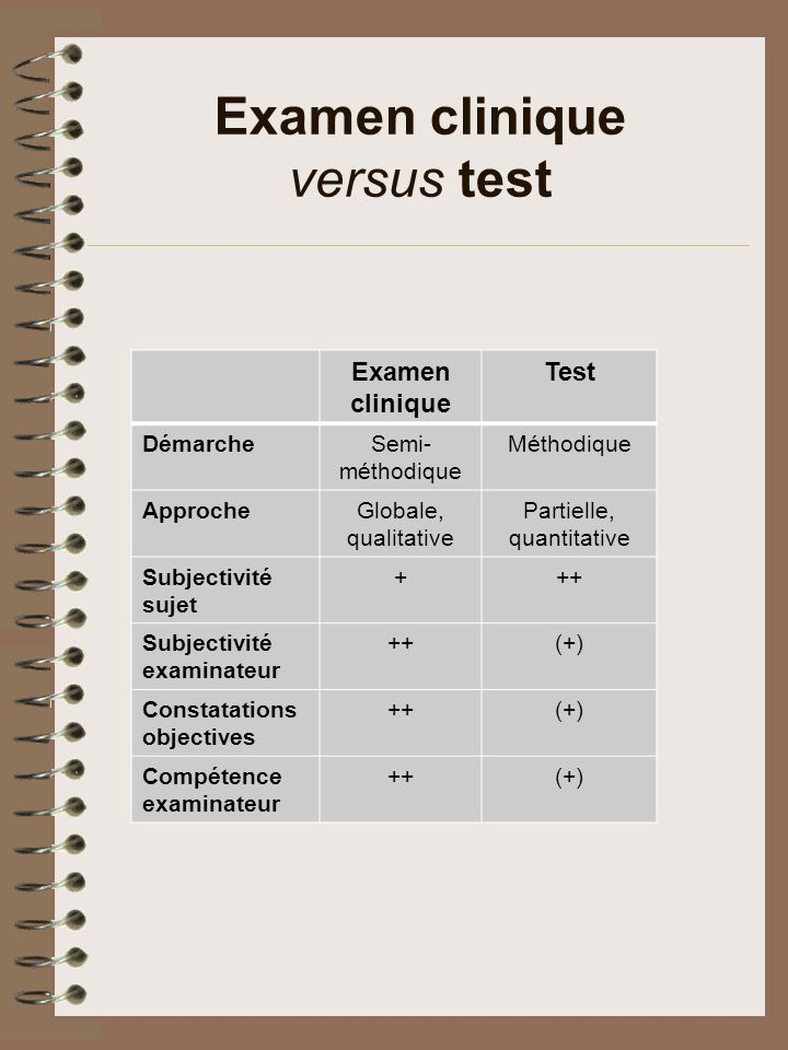 Examen clinique versus test