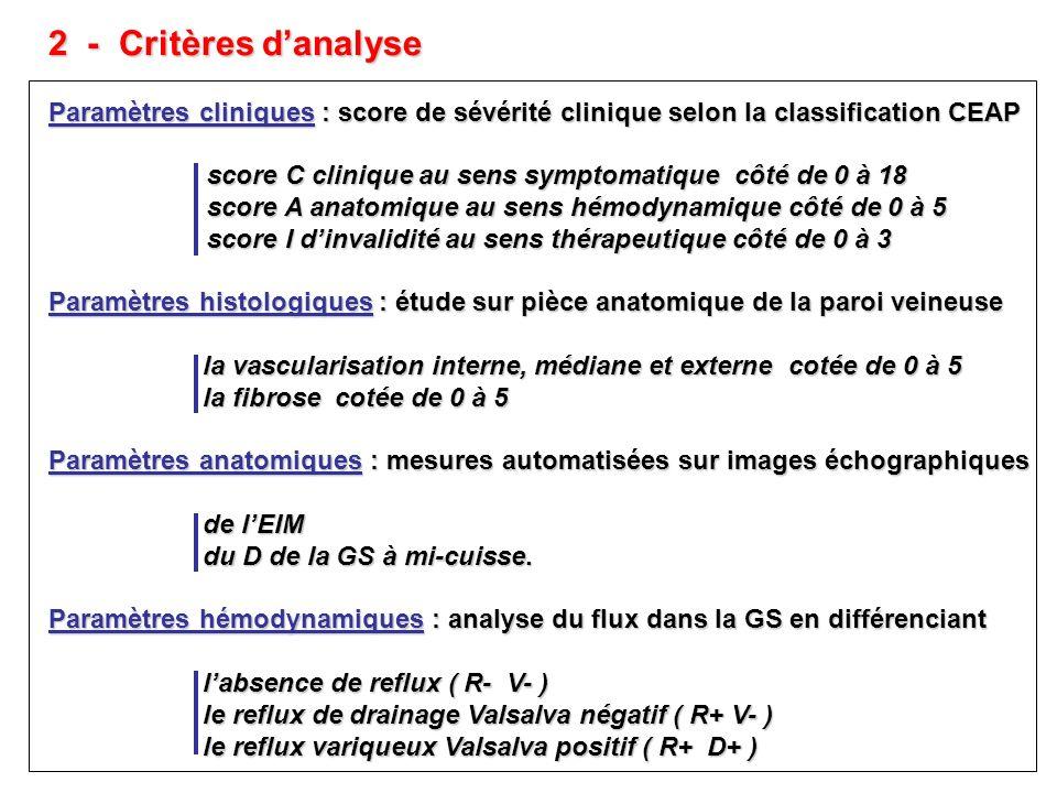 2 - Critères d'analyse Paramètres cliniques : score de sévérité clinique selon la classification CEAP.