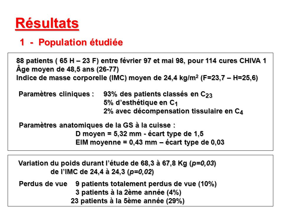 Résultats 1 - Population étudiée