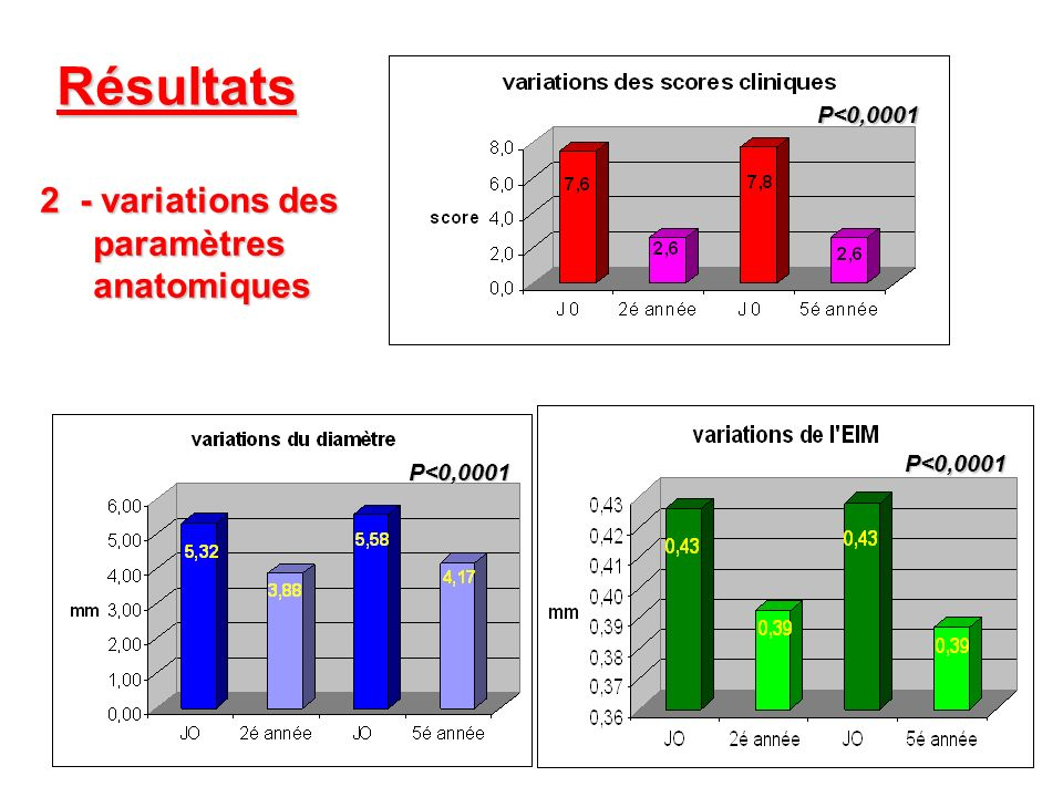 Résultats - variations des paramètres anatomiques P<0,0001