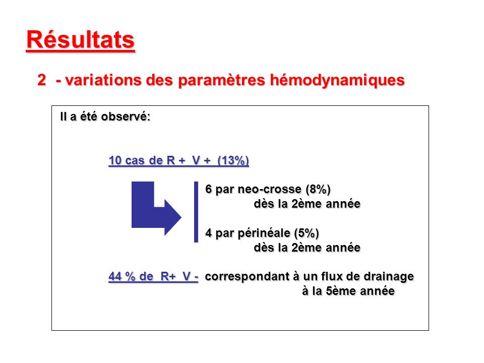 Résultats - variations des paramètres hémodynamiques Il a été observé: