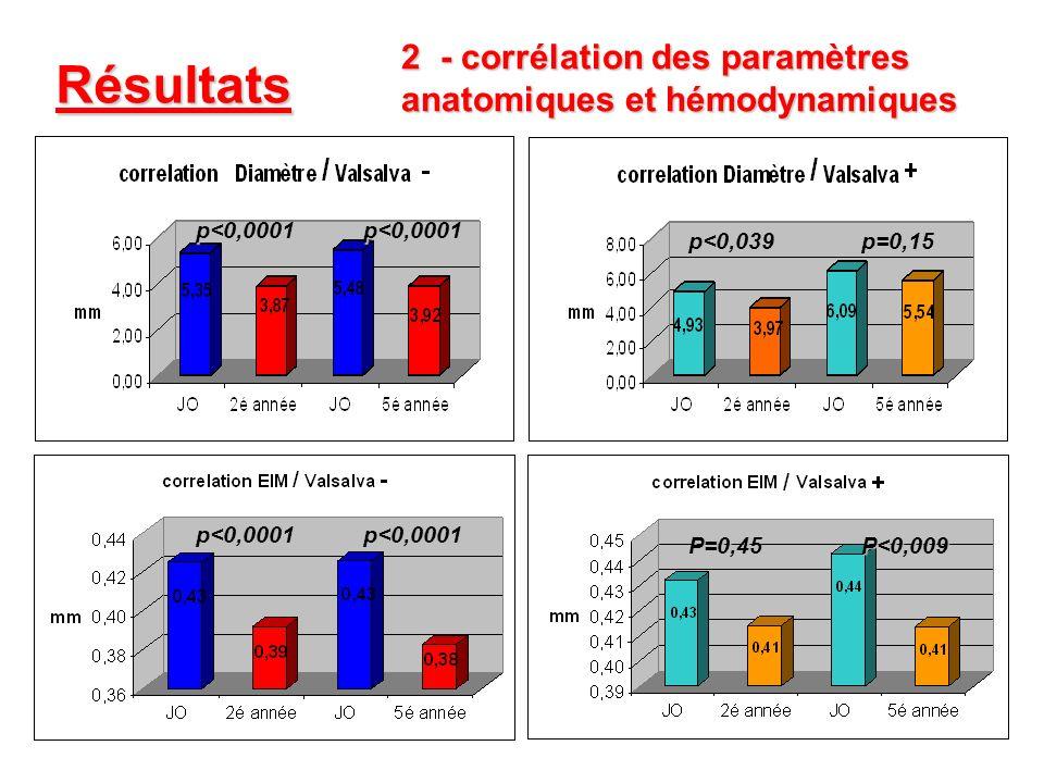 Résultats - corrélation des paramètres anatomiques et hémodynamiques