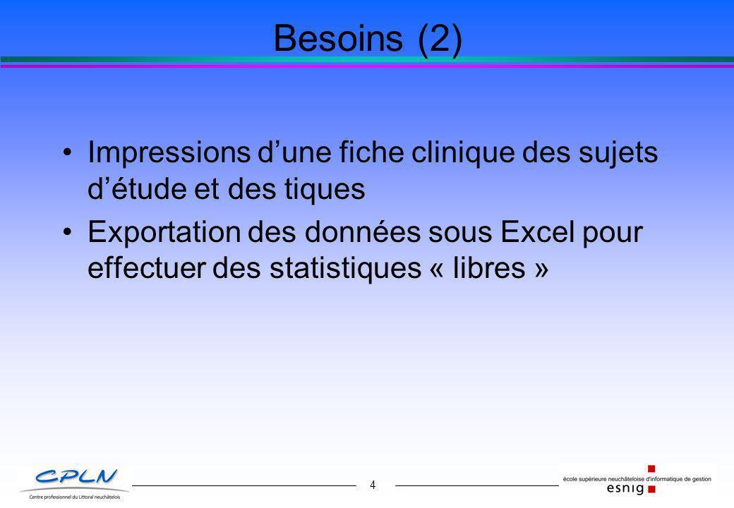 Besoins (2) Impressions d'une fiche clinique des sujets d'étude et des tiques.