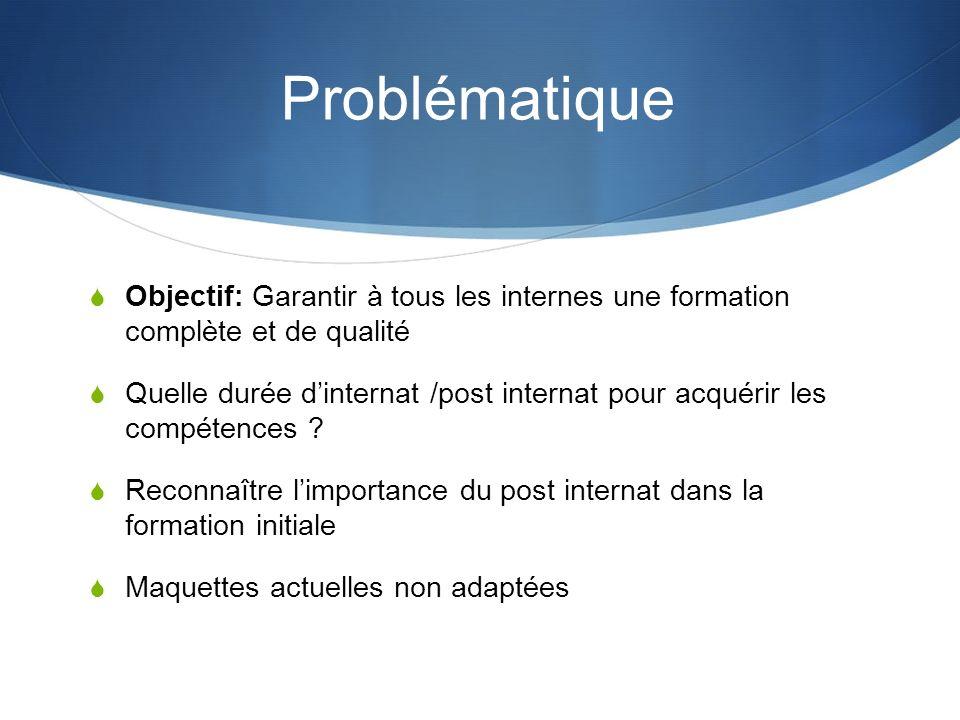 Problématique Objectif: Garantir à tous les internes une formation complète et de qualité.