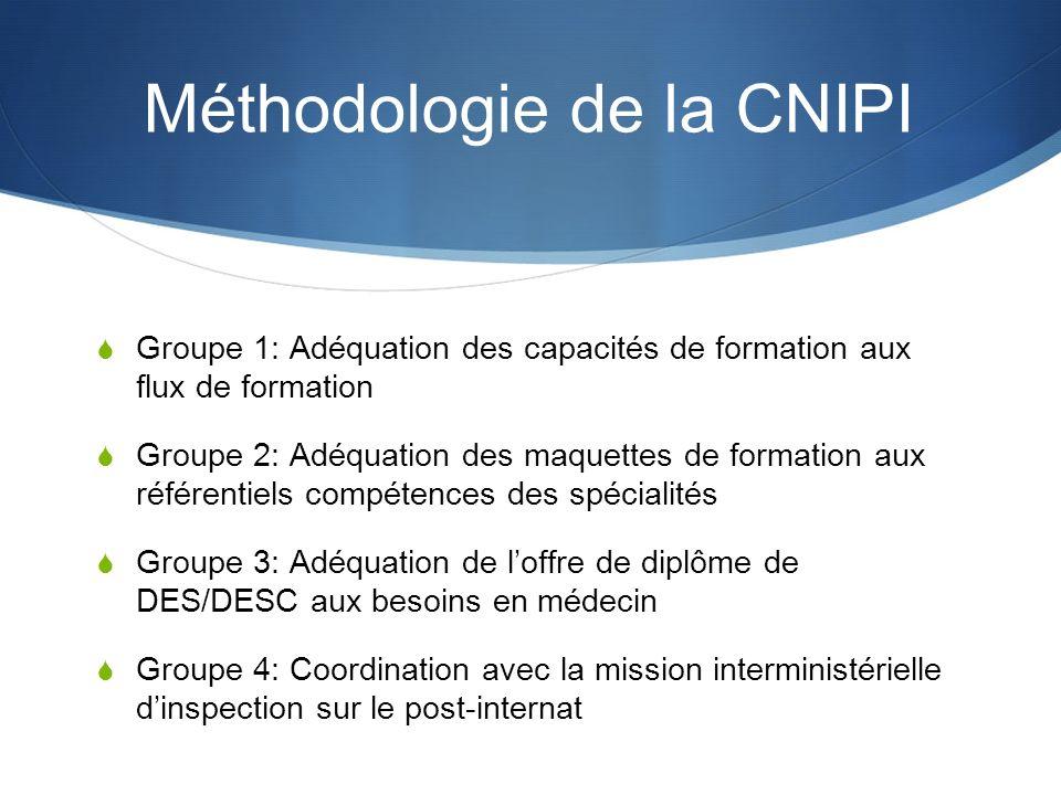 Méthodologie de la CNIPI