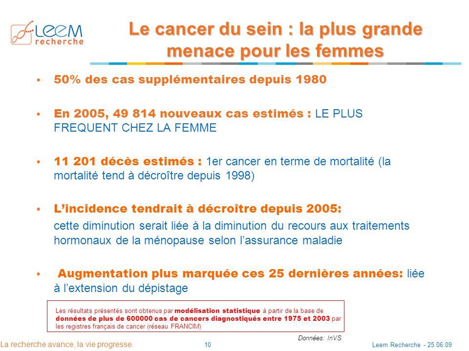 Le cancer du sein : la plus grande menace pour les femmes