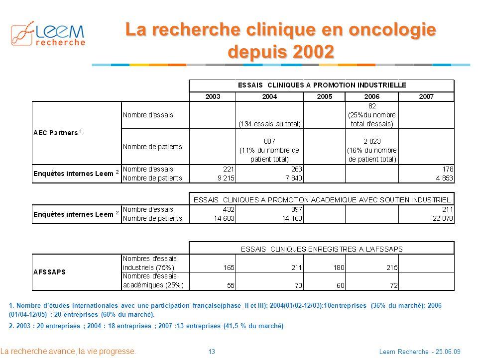 La recherche clinique en oncologie depuis 2002