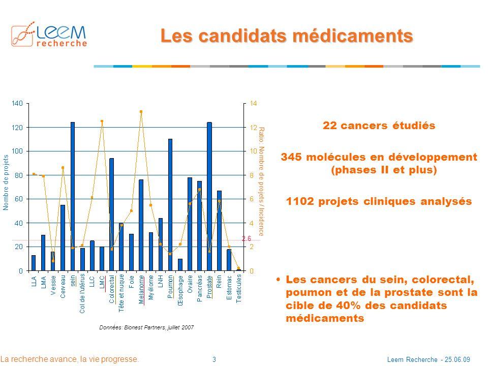 Les candidats médicaments