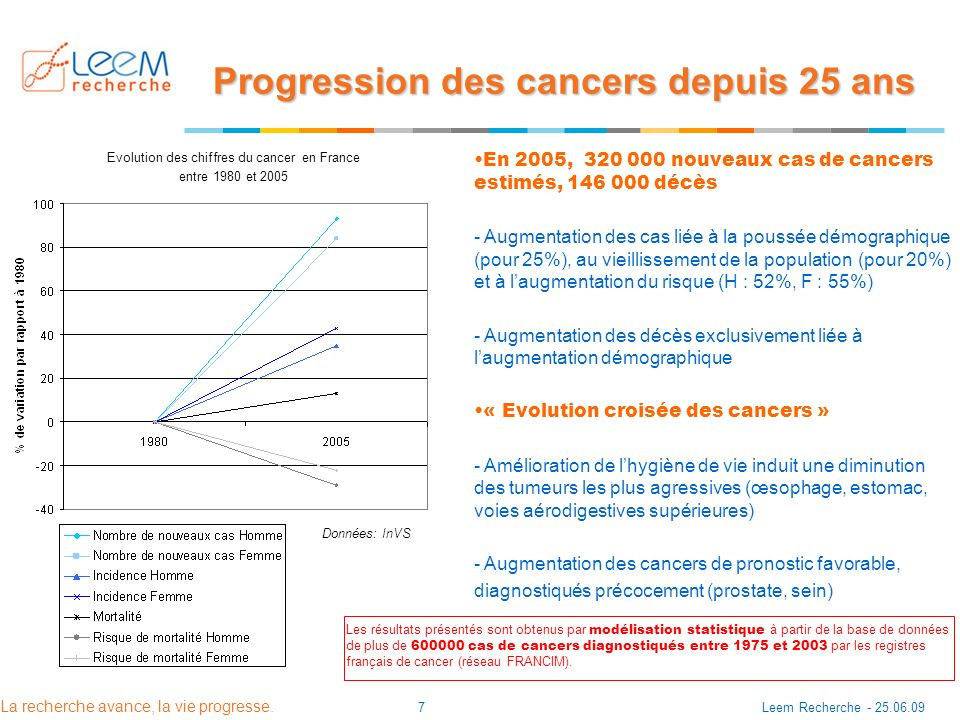 Progression des cancers depuis 25 ans