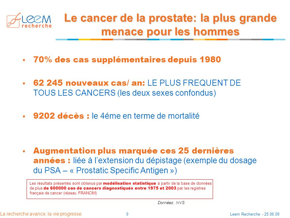 Le cancer de la prostate: la plus grande menace pour les hommes