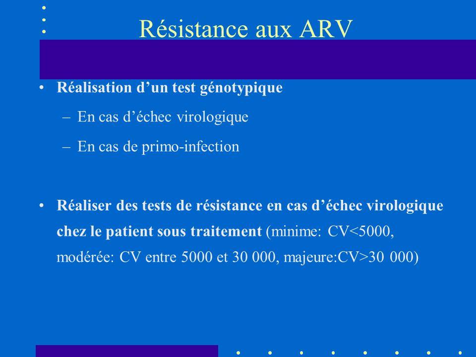 Résistance aux ARV Réalisation d'un test génotypique