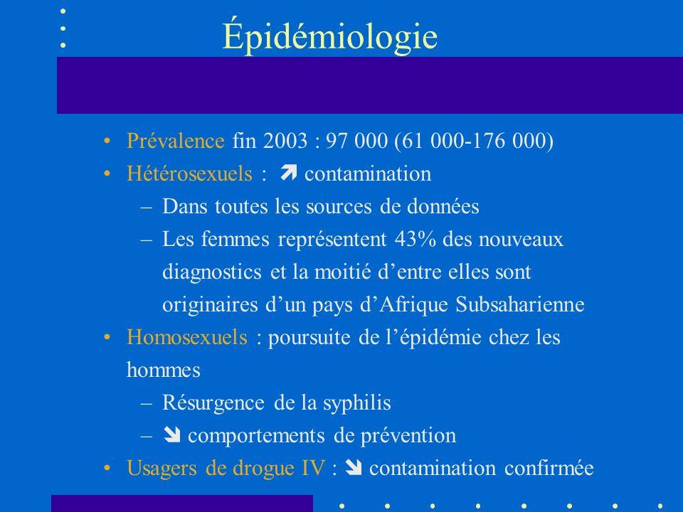 Épidémiologie Prévalence fin 2003 : 97 000 (61 000-176 000)
