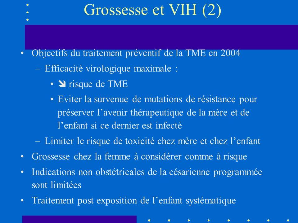 Grossesse et VIH (2) Objectifs du traitement préventif de la TME en 2004. Efficacité virologique maximale :
