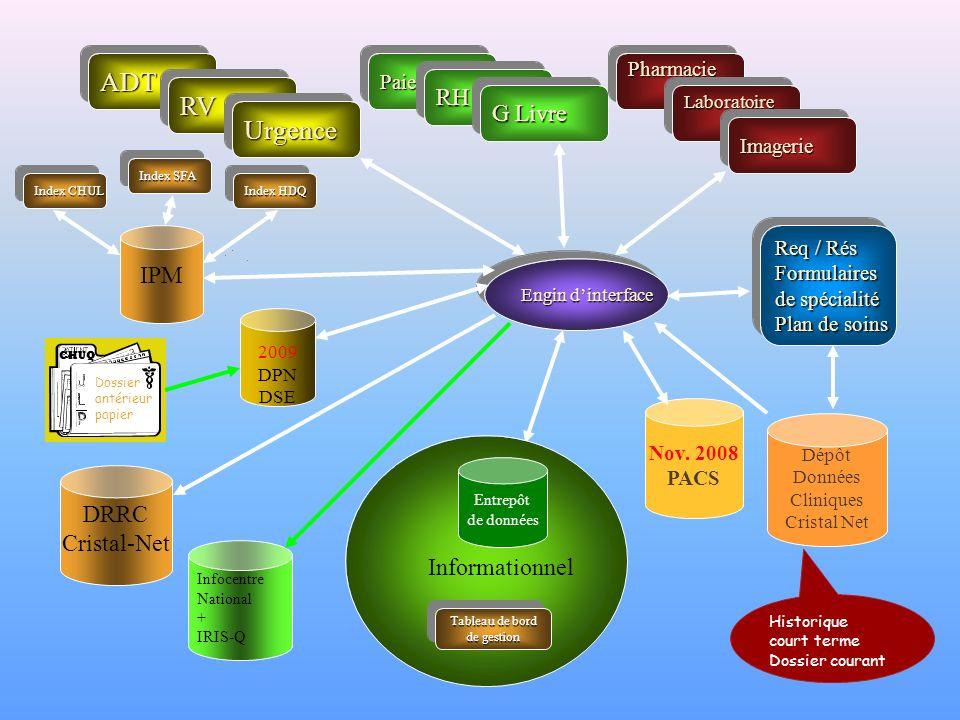 ADT RV Urgence RH G Livre IPM DRRC Cristal-Net Informationnel