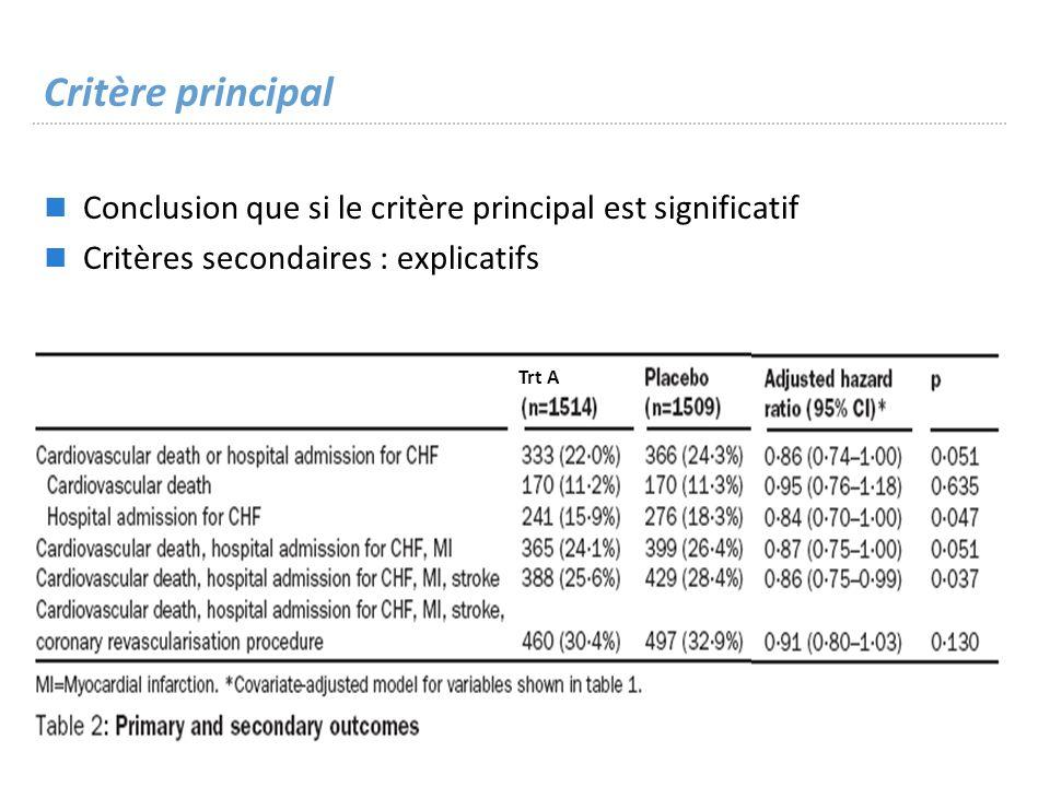 Critère principal Conclusion que si le critère principal est significatif. Critères secondaires : explicatifs.