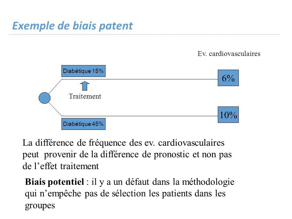 Exemple de biais patent