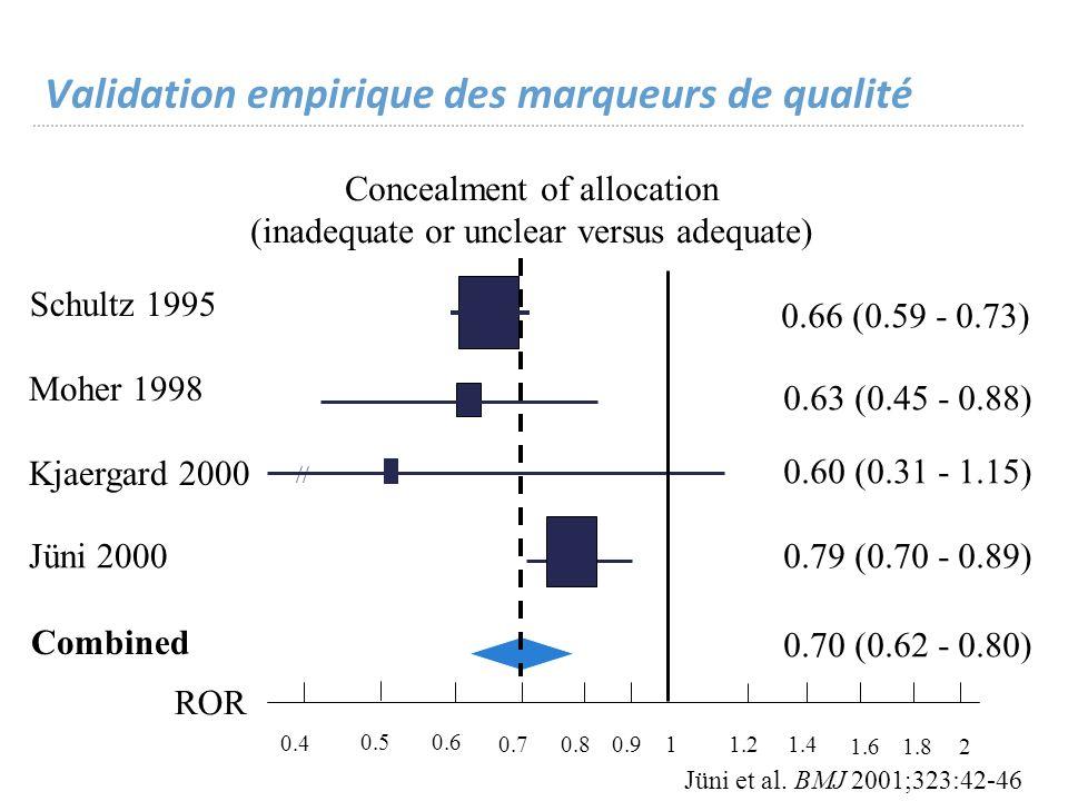 Validation empirique des marqueurs de qualité