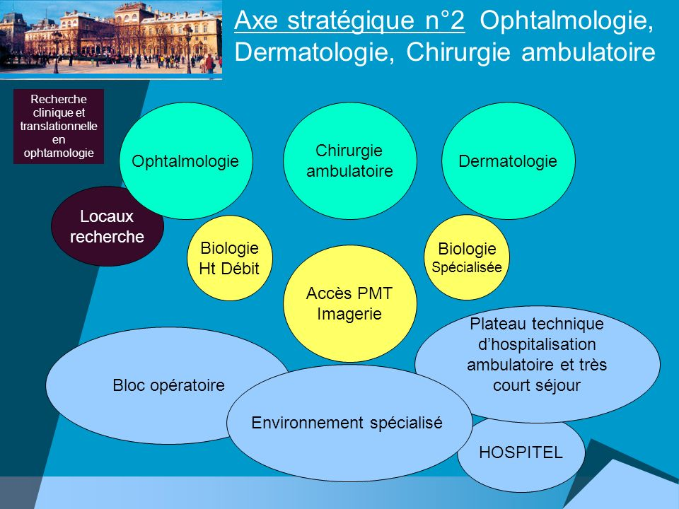 Axe stratégique n°2 Ophtalmologie, Dermatologie, Chirurgie ambulatoire