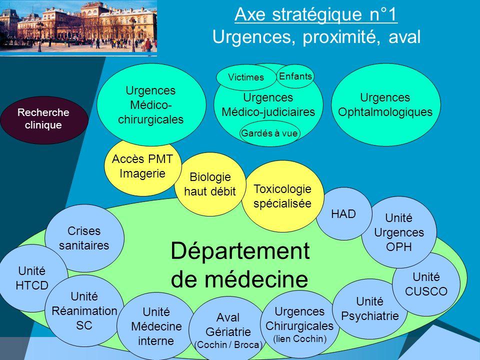 Axe stratégique n°1 Urgences, proximité, aval