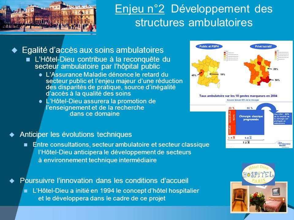 Enjeu n°2 Développement des structures ambulatoires